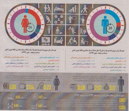 ایرانی ها 24 ساعت خود را چگونه می گذرانند؟ (اسلایدشو)